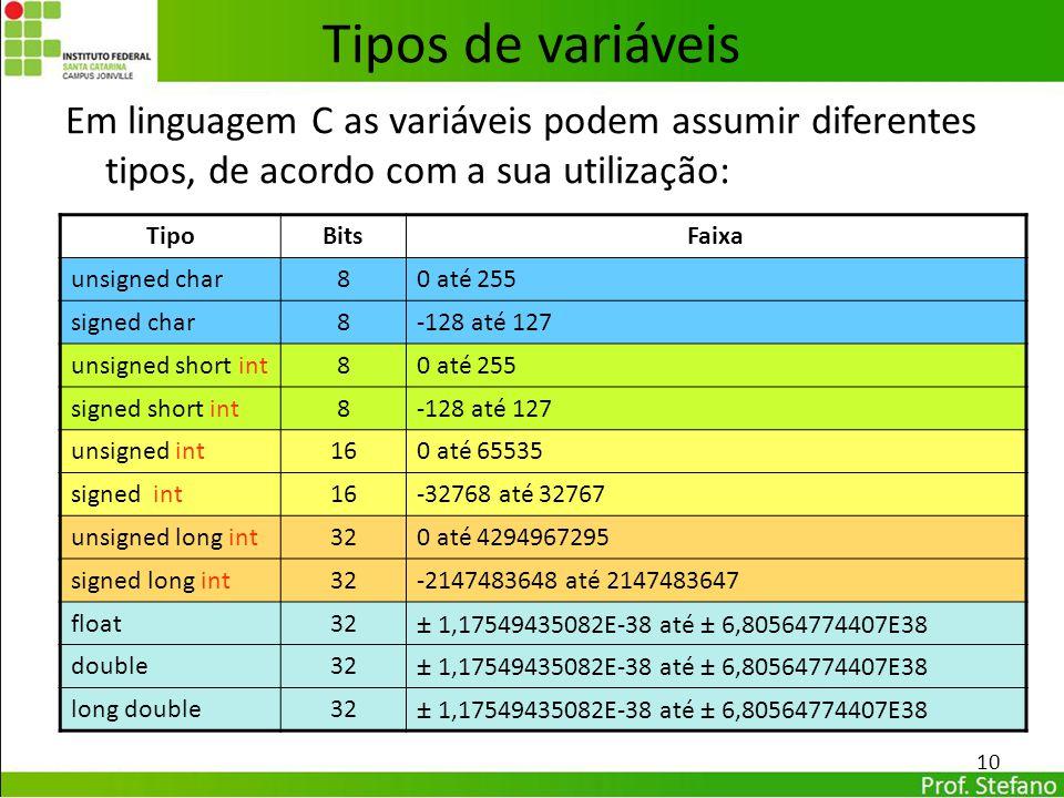 Tipos de variáveis Em linguagem C as variáveis podem assumir diferentes tipos, de acordo com a sua utilização: