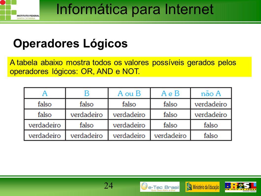 Operadores Lógicos A tabela abaixo mostra todos os valores possíveis gerados pelos operadores lógicos: OR, AND e NOT.