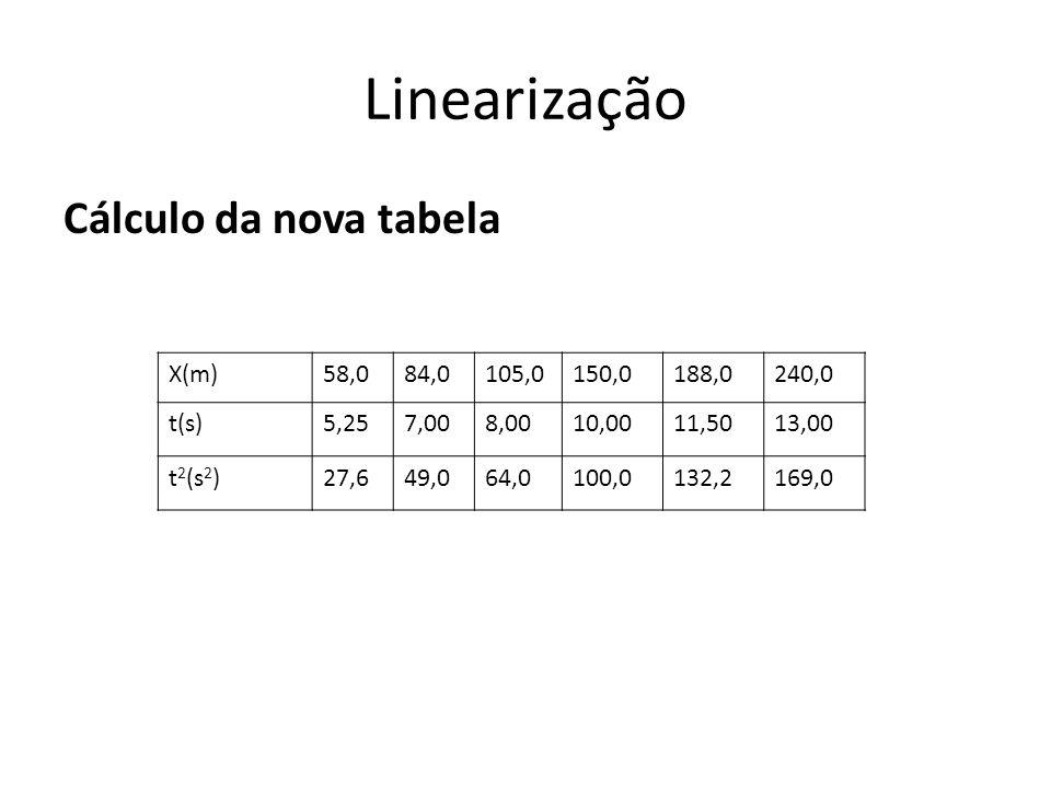 Linearização Cálculo da nova tabela X(m) 58,0 84,0 105,0 150,0 188,0