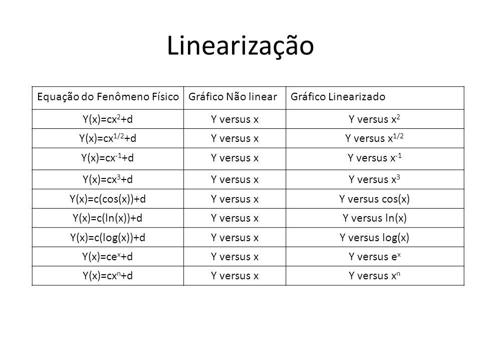 Linearização Equação do Fenômeno Físico Gráfico Não linear