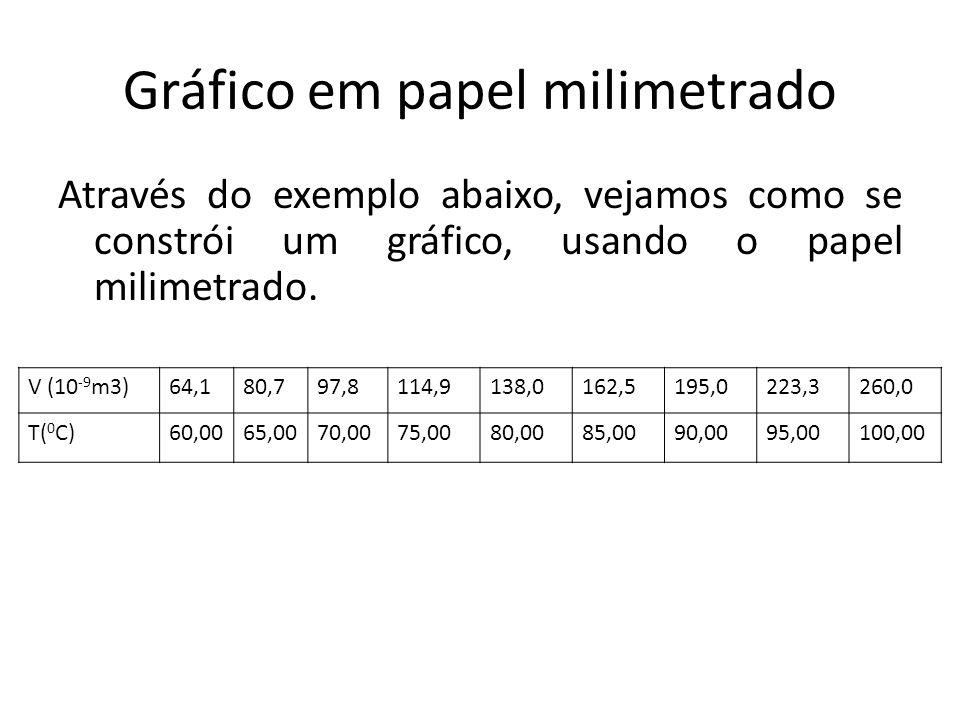 Gráfico em papel milimetrado