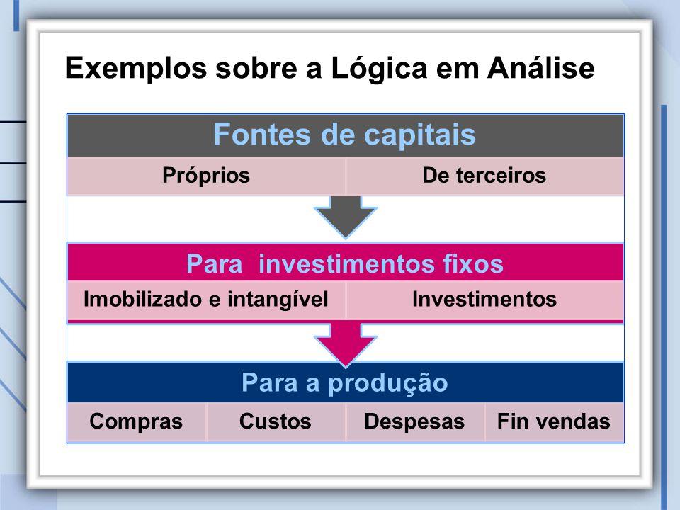 Exemplos sobre a Lógica em Análise