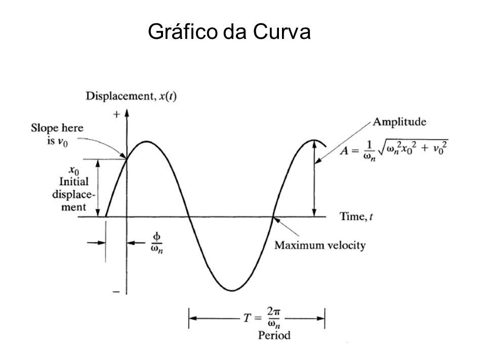 Gráfico da Curva