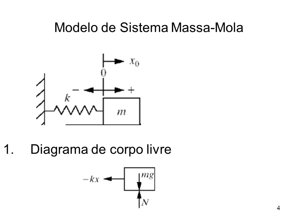 Modelo de Sistema Massa-Mola