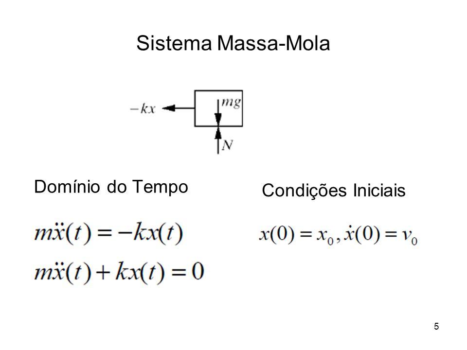 Sistema Massa-Mola Domínio do Tempo Condições Iniciais