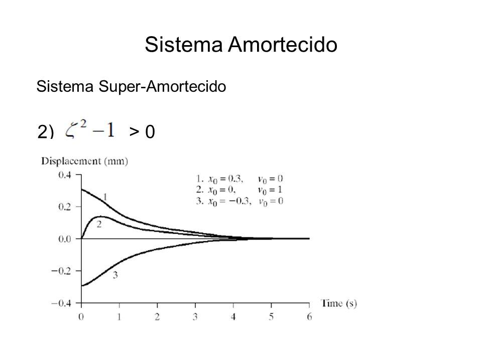 Sistema Super-Amortecido