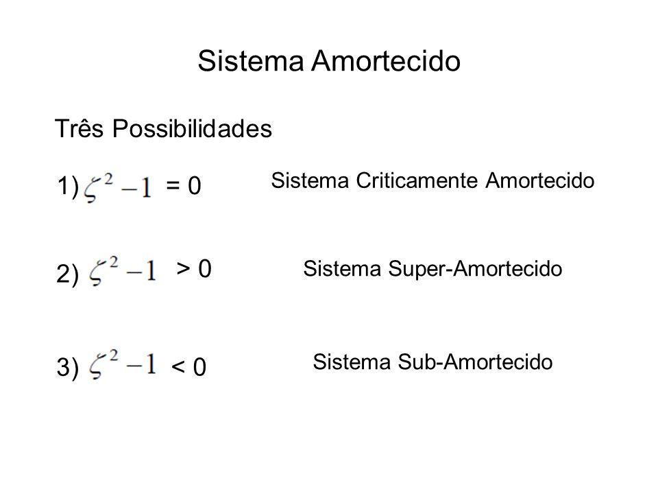 Sistema Amortecido Três Possibilidades 1) = 0 > 0 2) 3) < 0
