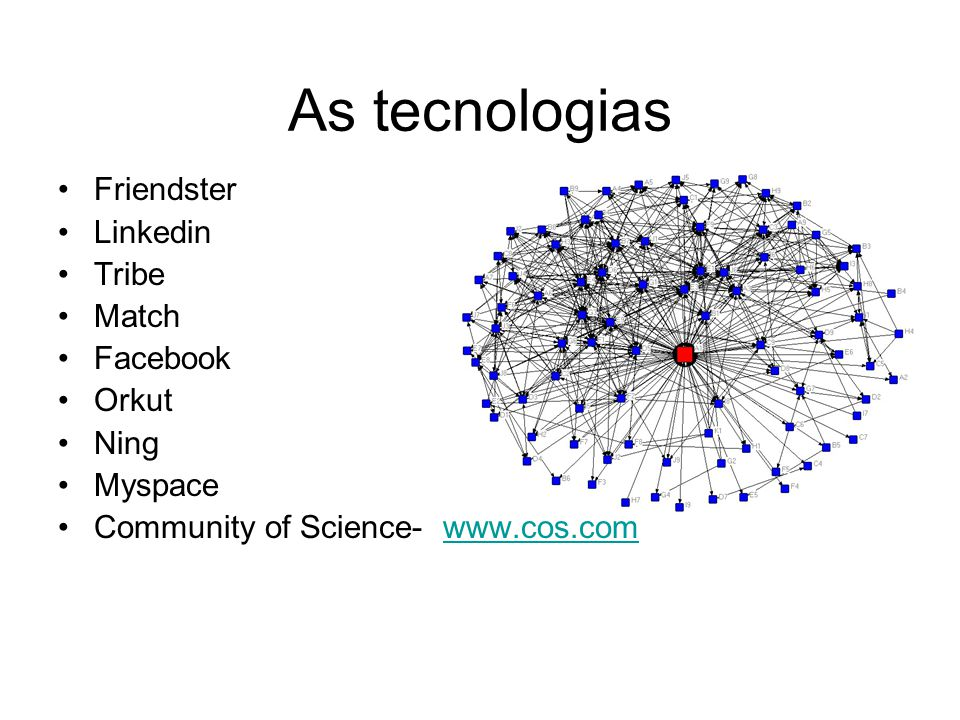 As tecnologias Friendster Linkedin Tribe Match Facebook Orkut Ning