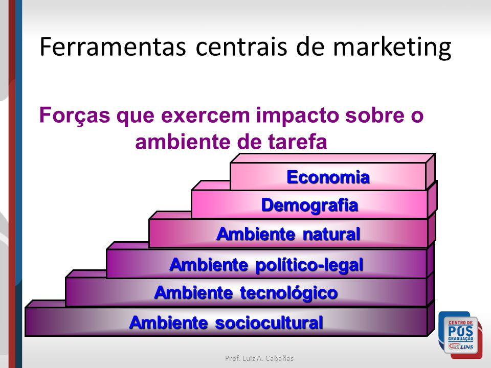 Ferramentas centrais de marketing