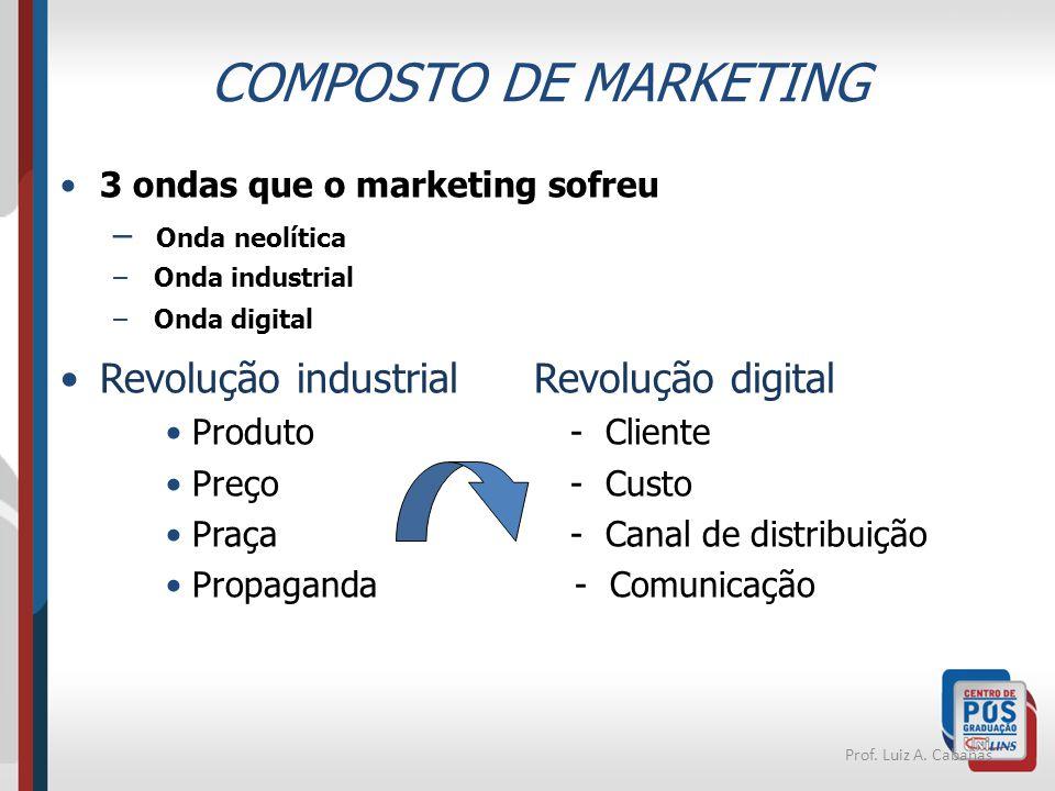 COMPOSTO DE MARKETING Revolução industrial Revolução digital