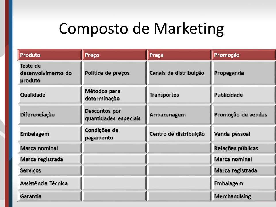 Composto de Marketing Produto Preço Praça Promoção