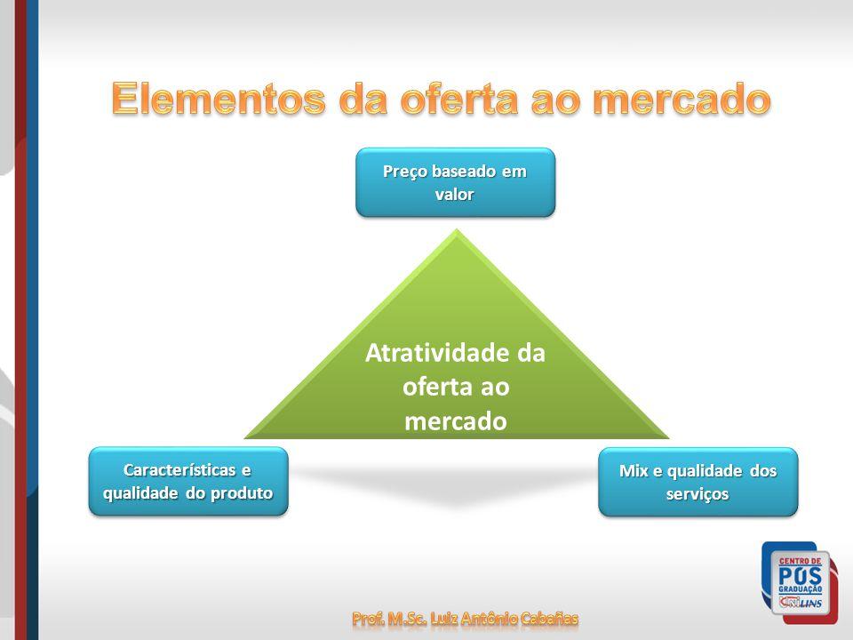 Elementos da oferta ao mercado