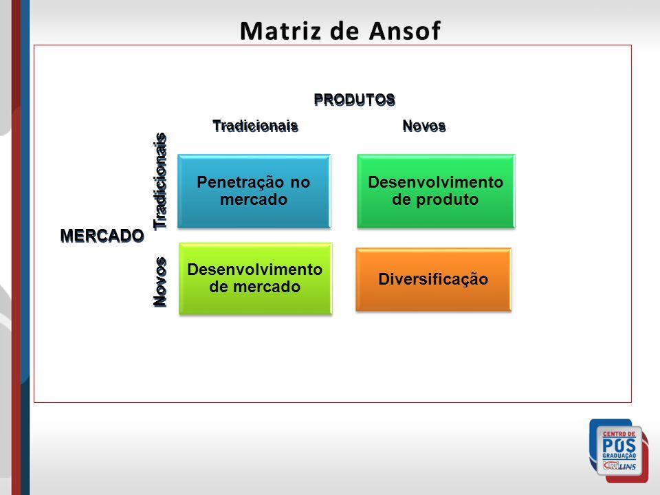 Desenvolvimento de produto Desenvolvimento de mercado