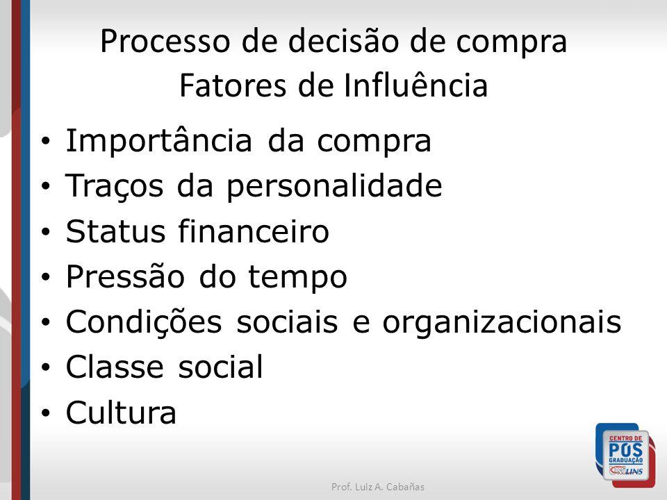 Processo de decisão de compra Fatores de Influência