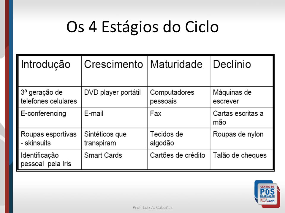 Os 4 Estágios do Ciclo Prof. Luiz A. Cabañas