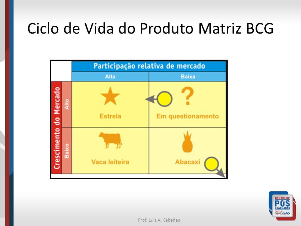Ciclo de Vida do Produto Matriz BCG