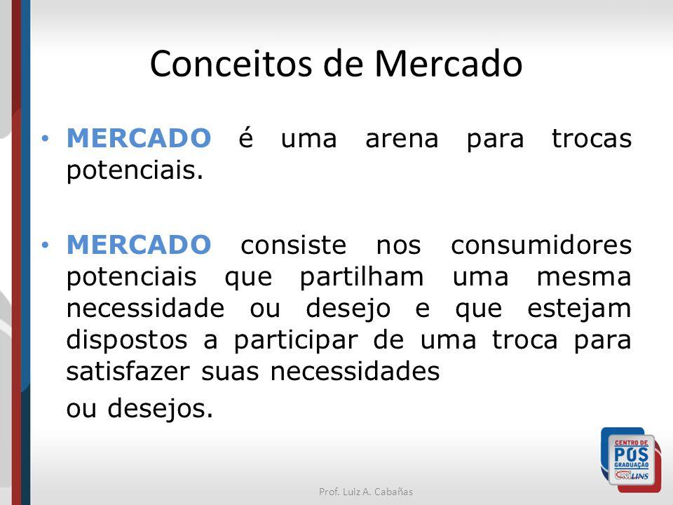 Conceitos de Mercado MERCADO é uma arena para trocas potenciais.