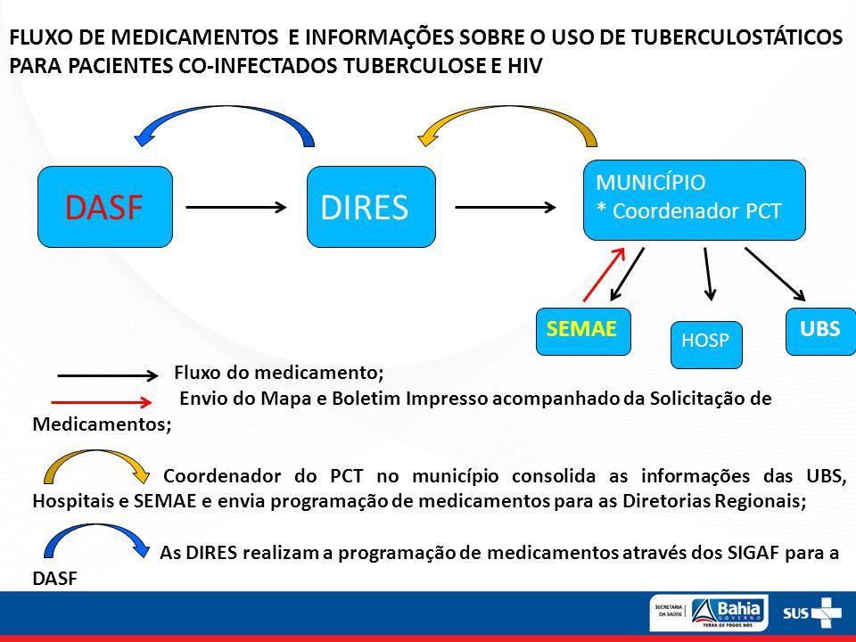 FLUXO DE MEDICAMENTOS E INFORMAÇÕES SOBRE O USO DE TUBERCULOSTÁTICOS PARA PACIENTES CO-INFECTADOS TUBERCULOSE E HIV