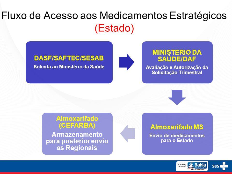 Fluxo de Acesso aos Medicamentos Estratégicos (Estado)