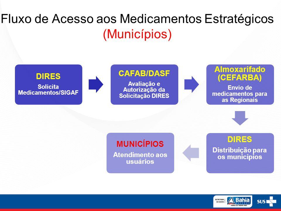 Fluxo de Acesso aos Medicamentos Estratégicos (Municípios)