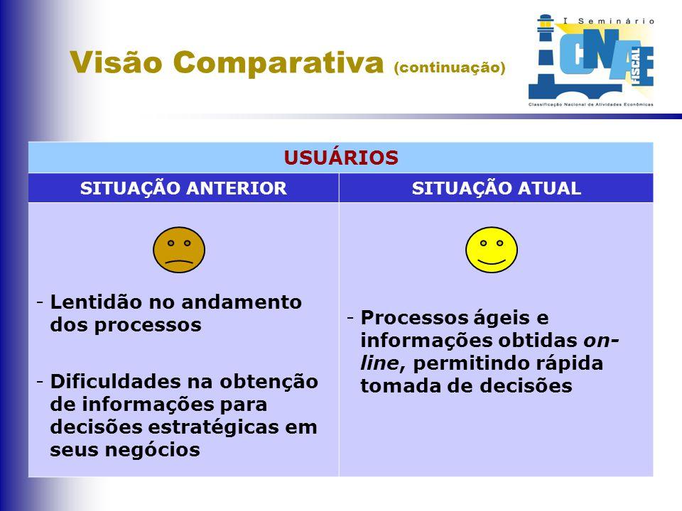 Visão Comparativa (continuação)