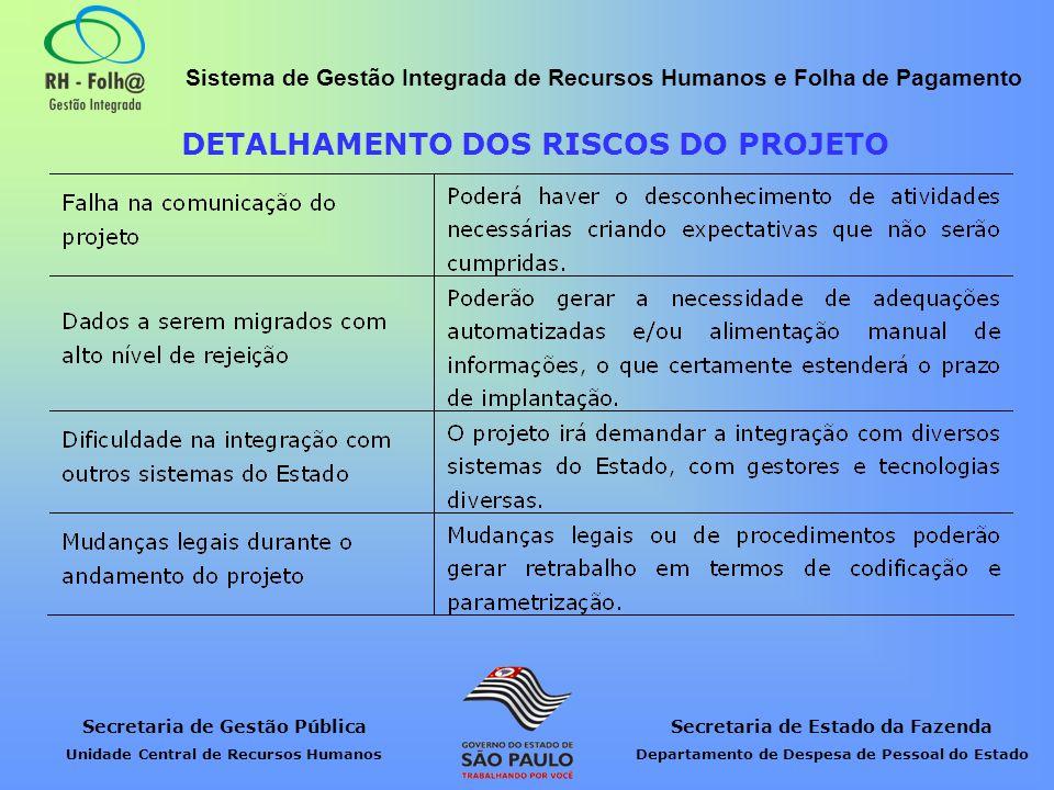 DETALHAMENTO DOS RISCOS DO PROJETO