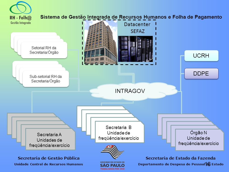 Datacenter SEFAZ UCRH DDPE INTRAGOV Secretaria A