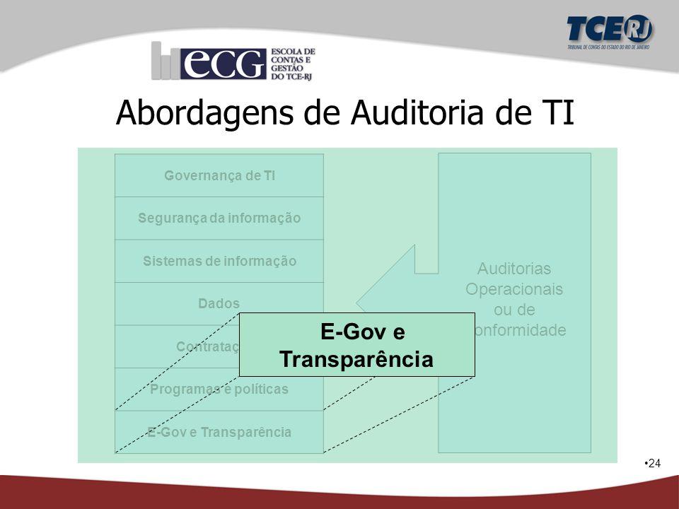 Abordagens de Auditoria de TI