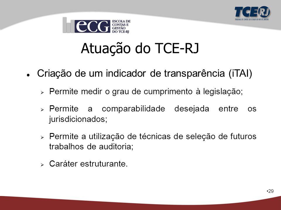 Atuação do TCE-RJ Criação de um indicador de transparência (iTAI)