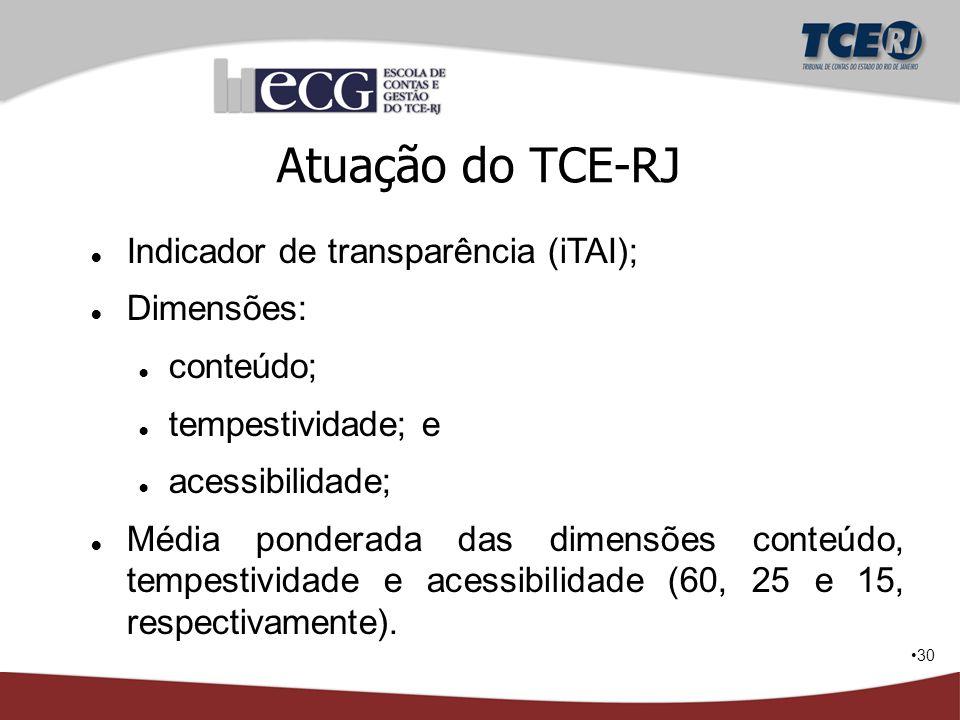 Atuação do TCE-RJ Indicador de transparência (iTAI); Dimensões: