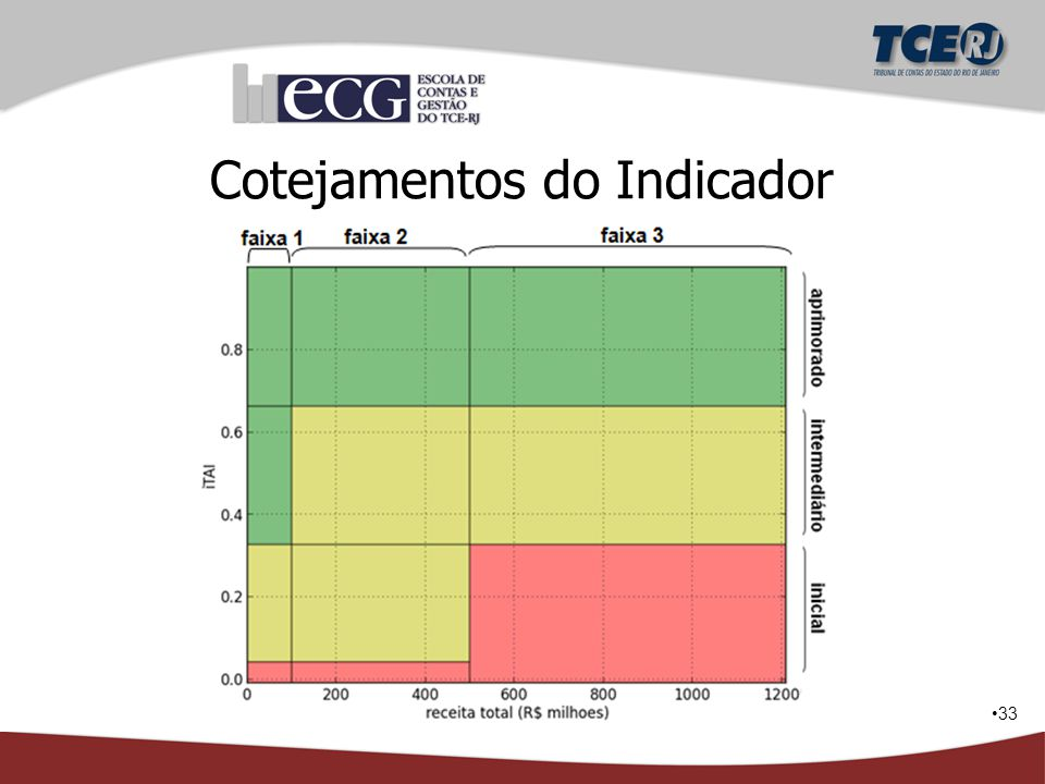 Cotejamentos do Indicador
