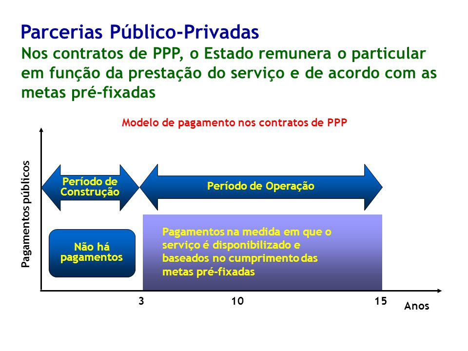 Modelo de pagamento nos contratos de PPP