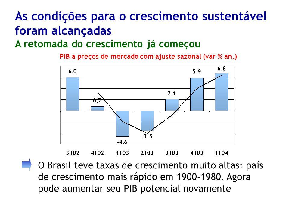PIB a preços de mercado com ajuste sazonal (var % an.)