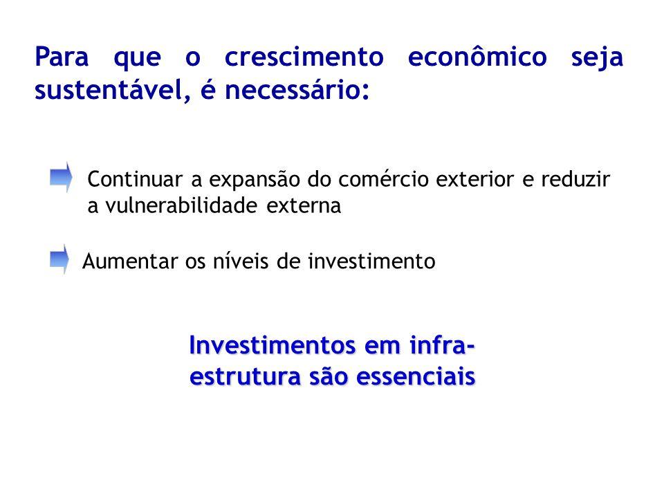 Investimentos em infra-estrutura são essenciais