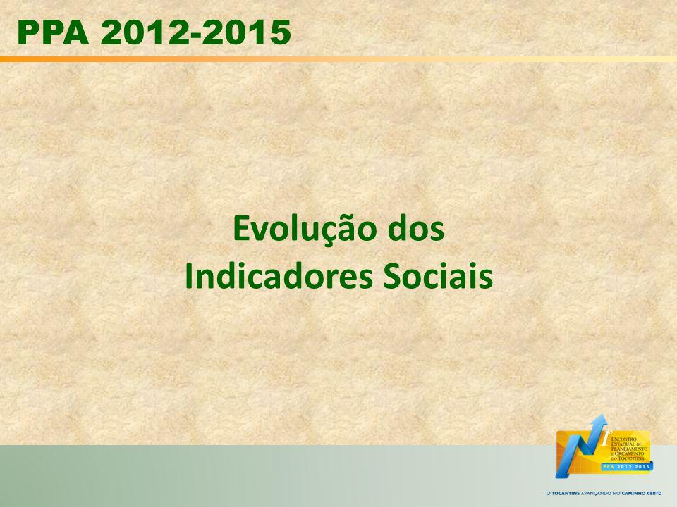 Evolução dos Indicadores Sociais