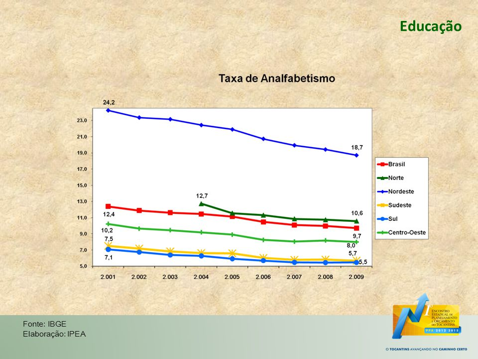 Educação Fonte: IBGE Elaboração: IPEA