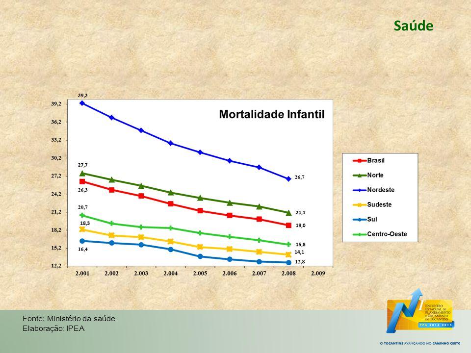 Saúde Fonte: Ministério da saúde Elaboração: IPEA