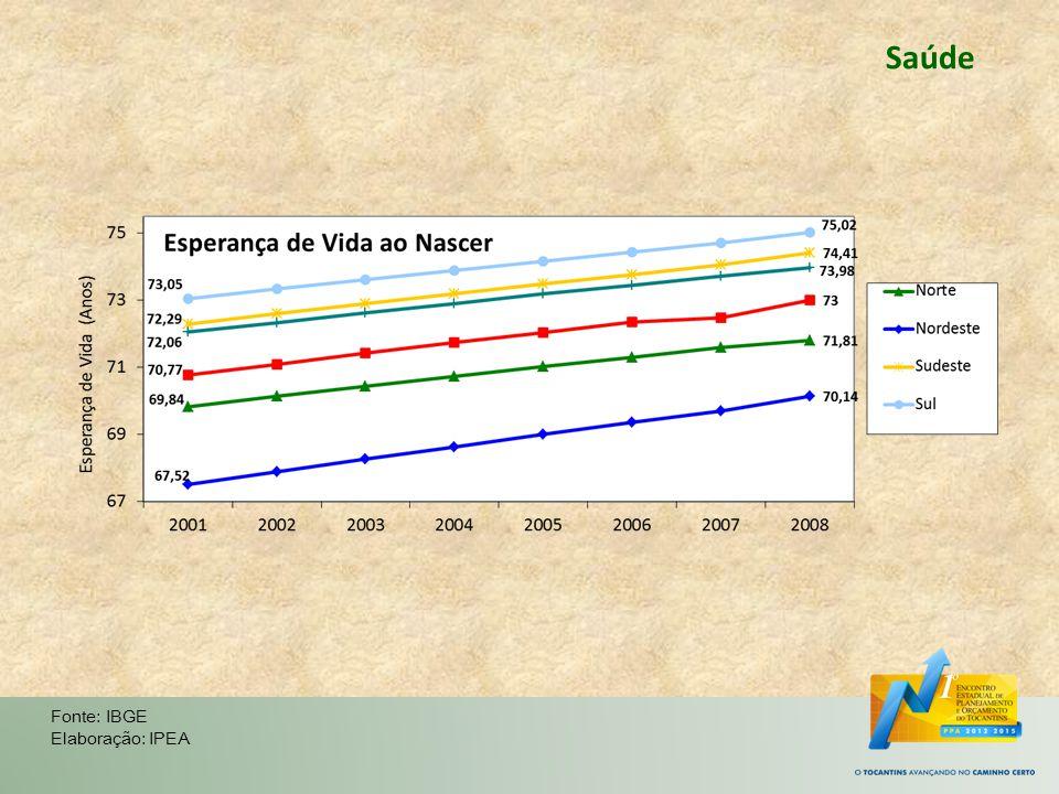 Saúde Fonte: IBGE Elaboração: IPEA