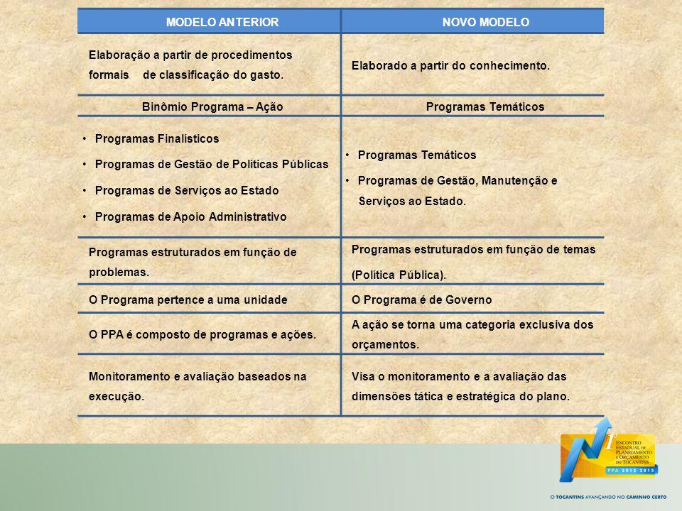 Binômio Programa – Ação