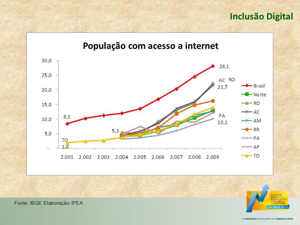 População com acesso a internet