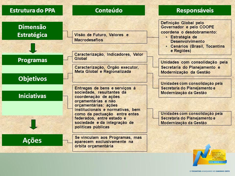 Ações Objetivos Estrutura do PPA Conteúdo Responsáveis