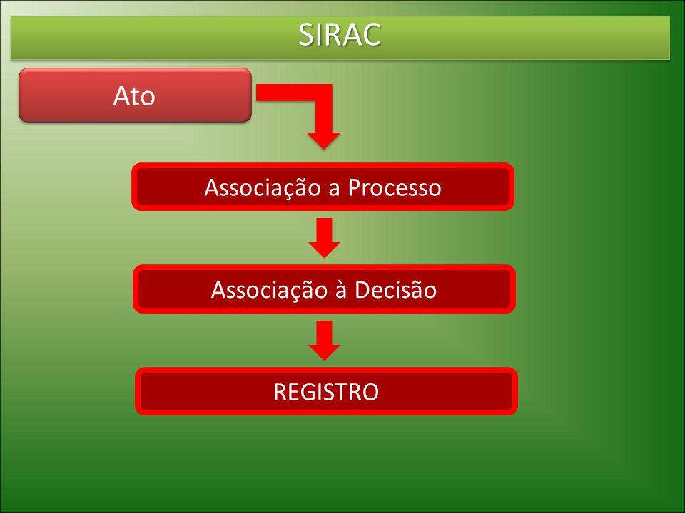 SIRAC Ato Associação a Processo Associação à Decisão REGISTRO