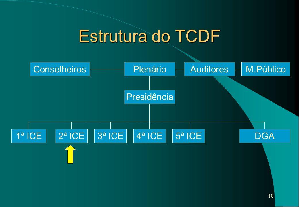 Estrutura do TCDF Plenário Conselheiros Auditores M.Público