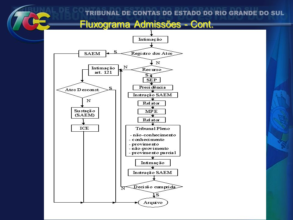 Fluxograma Admissões - Cont.