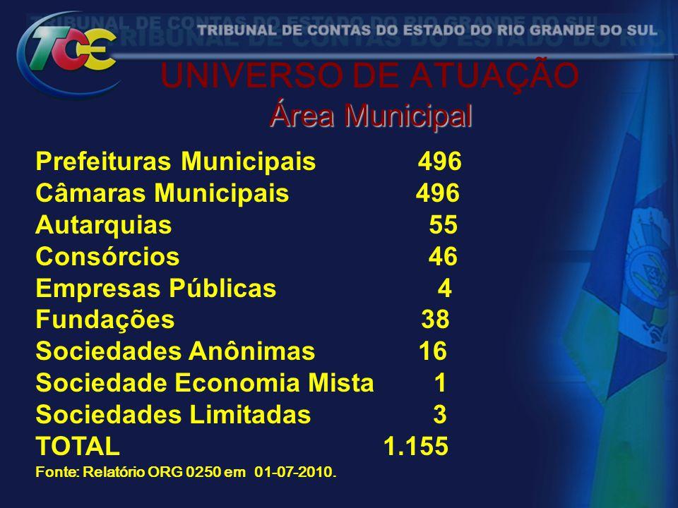 UNIVERSO DE ATUAÇÃO Área Municipal Prefeituras Municipais 496