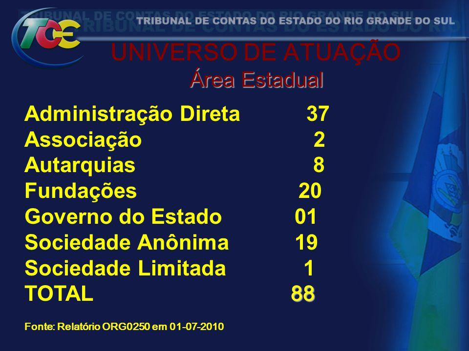 UNIVERSO DE ATUAÇÃO Área Estadual Administração Direta 37 Associação 2