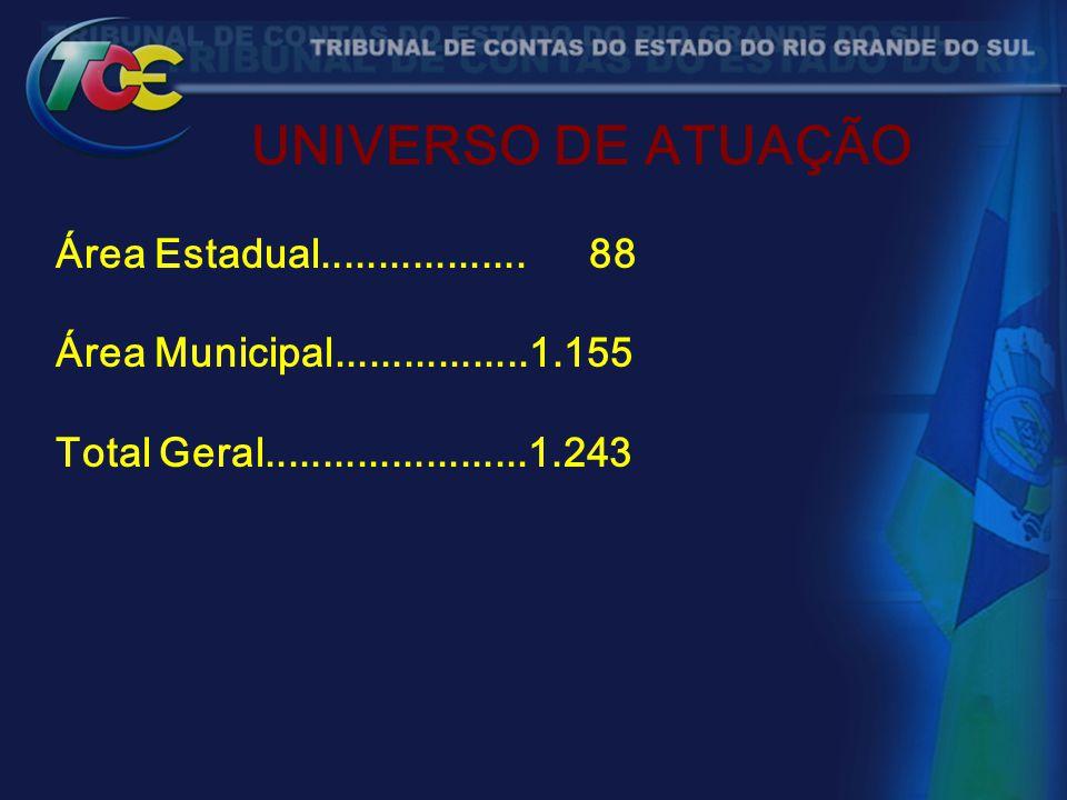 UNIVERSO DE ATUAÇÃO Área Estadual.................. 88