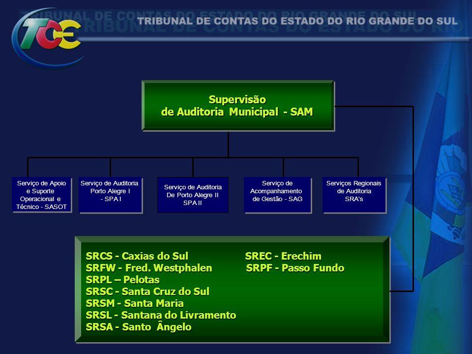 de Auditoria Municipal - SAM