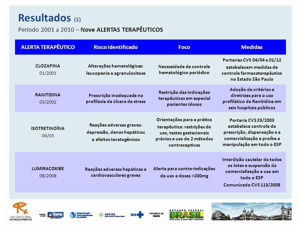 Resultados (1) Período 2001 a 2010 – Nove ALERTAS TERAPÊUTICOS