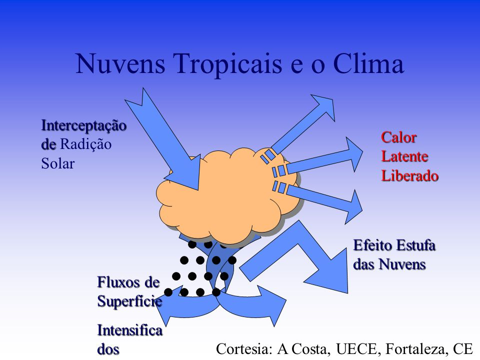 Nuvens Tropicais e o Clima